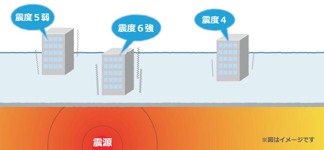 マグニチュードと震度の図