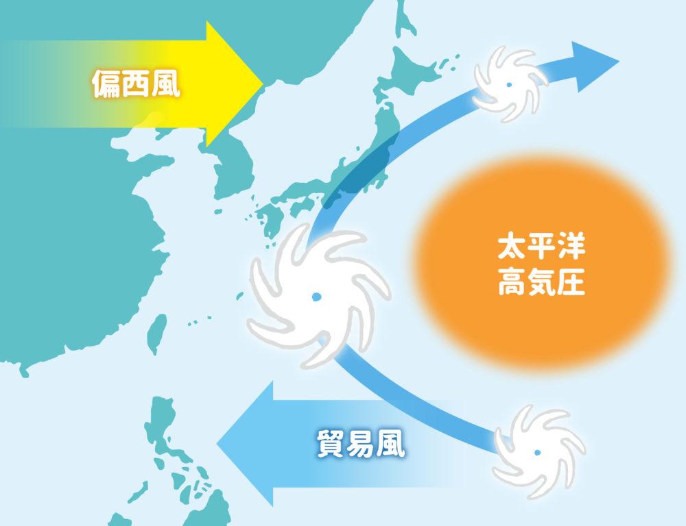 台風の動き