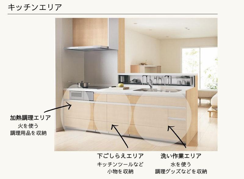 キッチンエリアの考え方の画像
