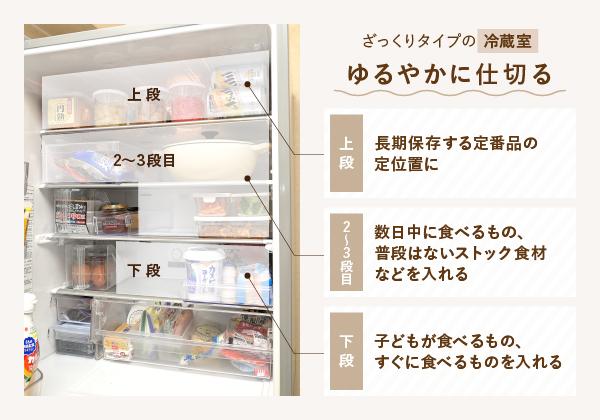 冷蔵庫収納:ゆるやかに仕切るイメージ画像