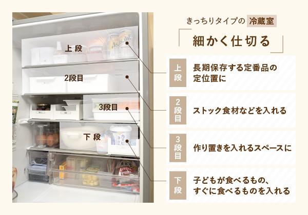 きっちりタイプの冷蔵庫収納